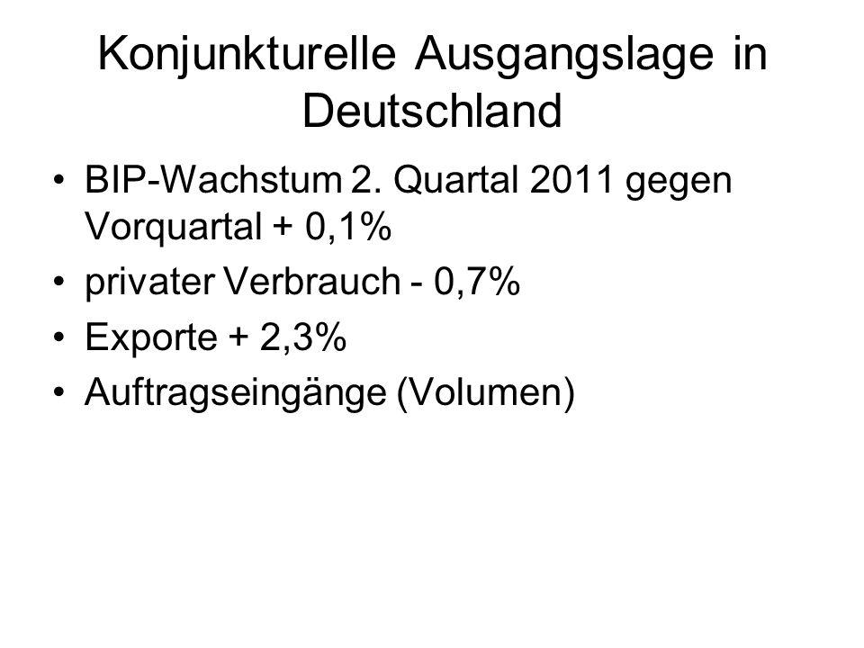 Konjunkturelle Ausgangslage in Deutschland
