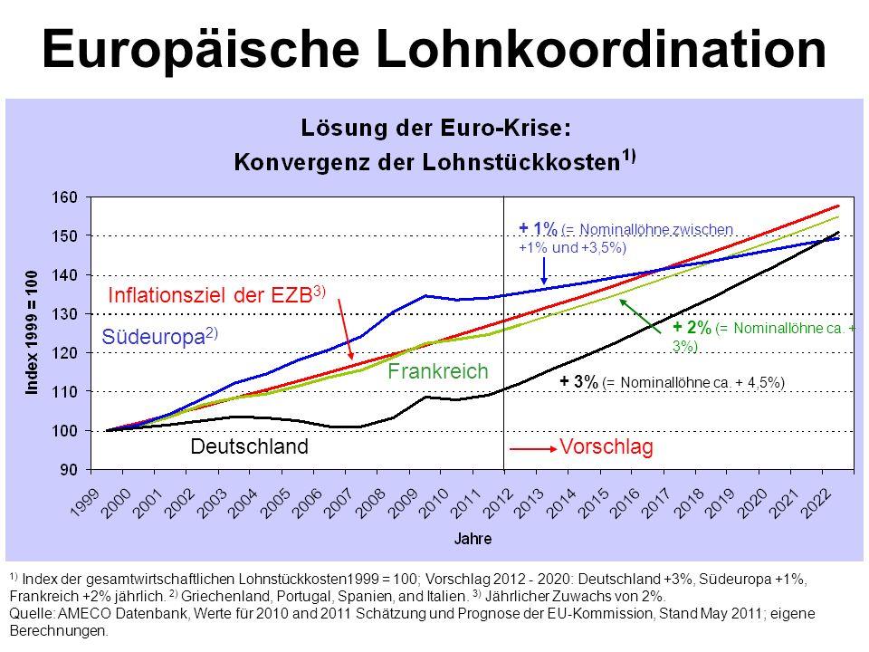 Europäische Lohnkoordination