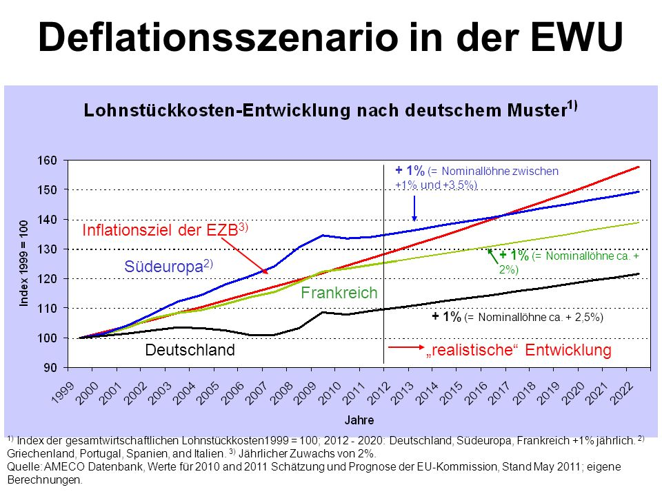 Deflationsszenario in der EWU