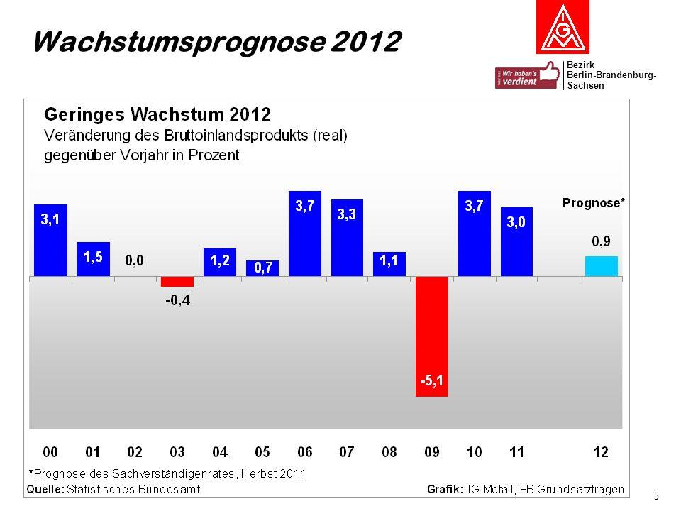 Wachstumsprognose 2012 Bei der Produktion gibt es aktuell nur einen kleinen Dämpfer, der auch noch im Rahmen normaler Schwankungen liegen kann.