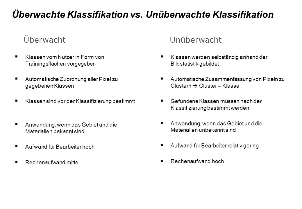 Überwachte Klassifikation vs. Unüberwachte Klassifikation