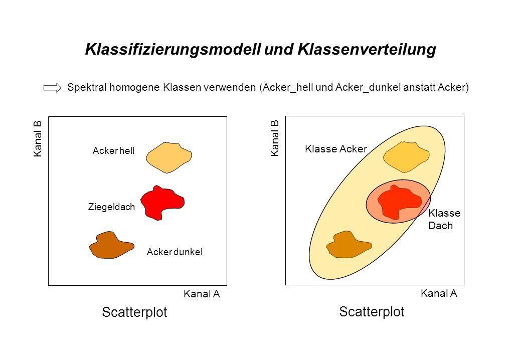 Klassifizierungsmodell und Klassenverteilung