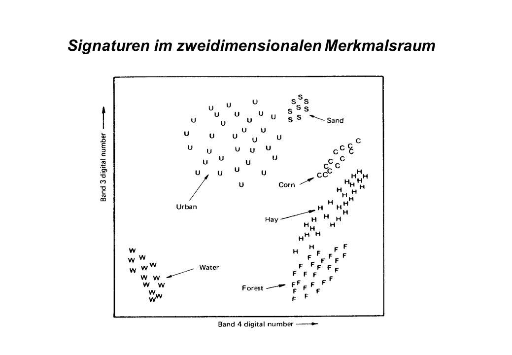 Signaturen im zweidimensionalen Merkmalsraum