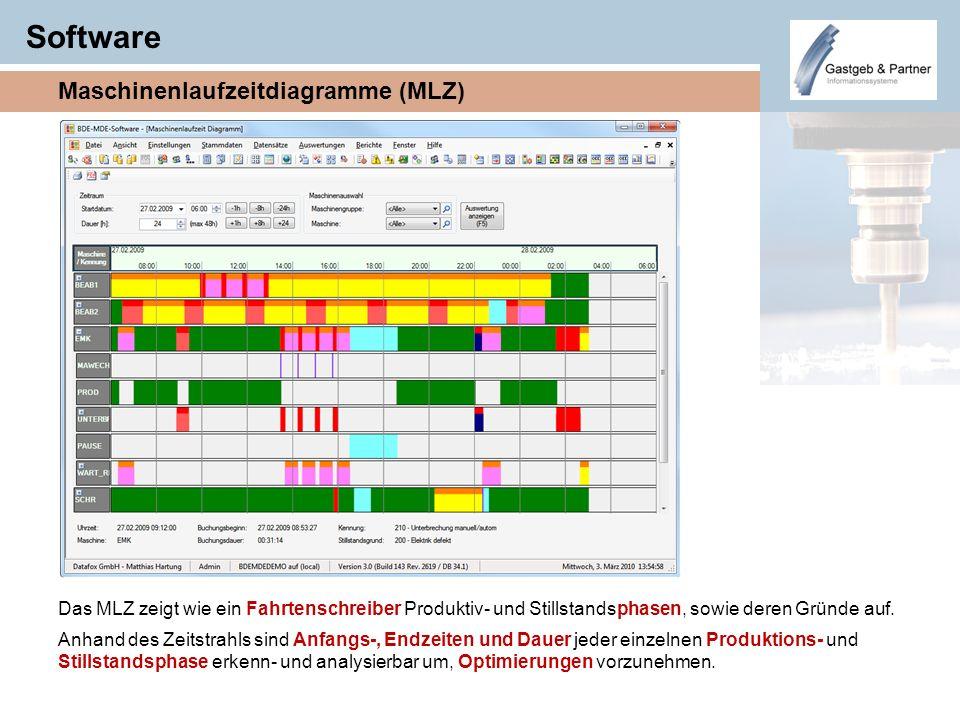 Software Maschinenlaufzeitdiagramme (MLZ)