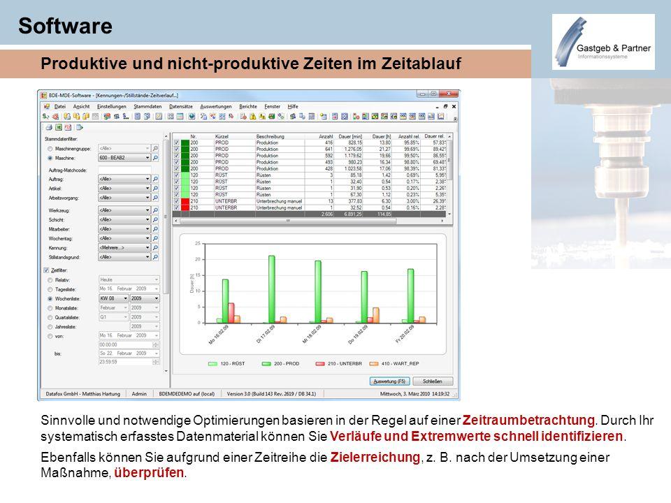 Software Produktive und nicht-produktive Zeiten im Zeitablauf