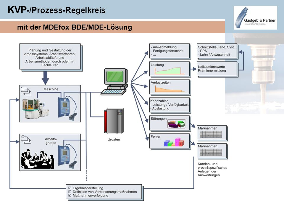 KVP-/Prozess-Regelkreis