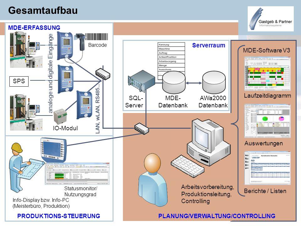 Gesamtaufbau MDE-ERFASSUNG Serverraum MDE-Software V3