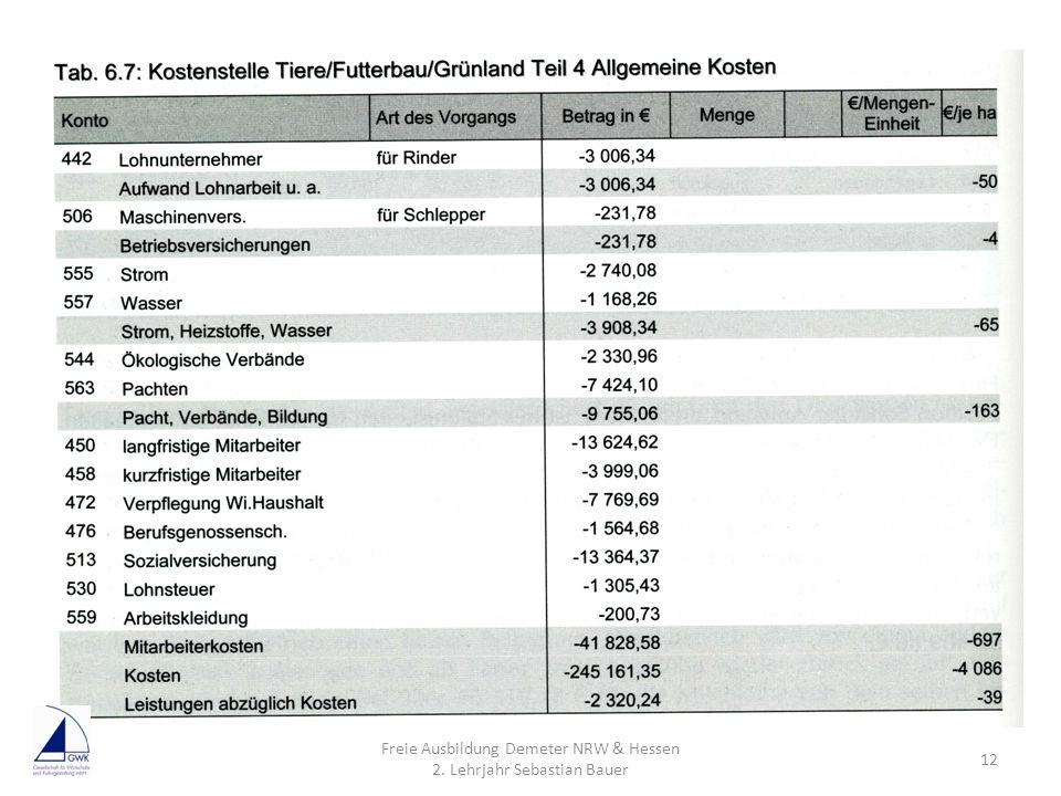 Freie Ausbildung Demeter NRW & Hessen 2. Lehrjahr Sebastian Bauer