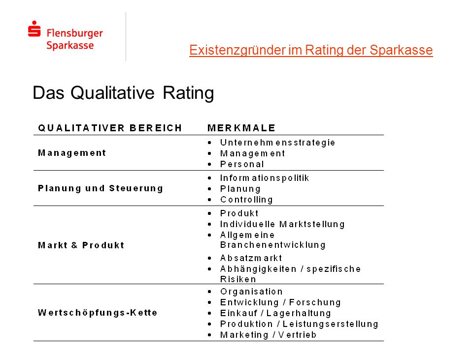 Das Qualitative Rating