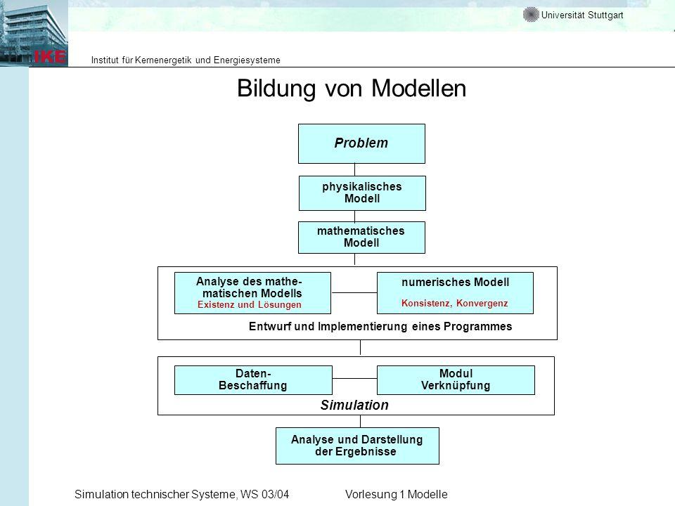 Konsistenz, Konvergenz Analyse und Darstellung