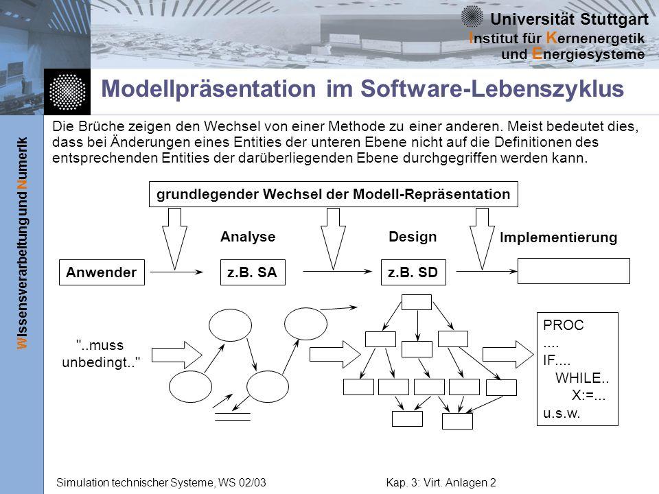 Modellpräsentation im Software-Lebenszyklus