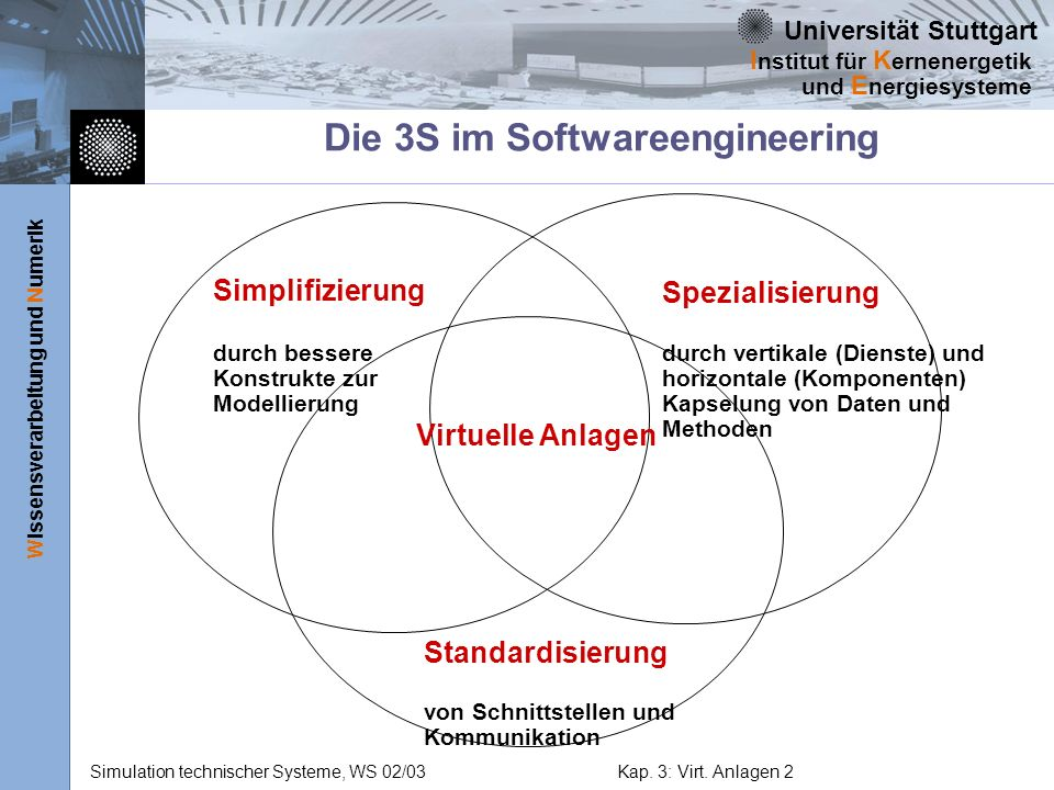 Die 3S im Softwareengineering