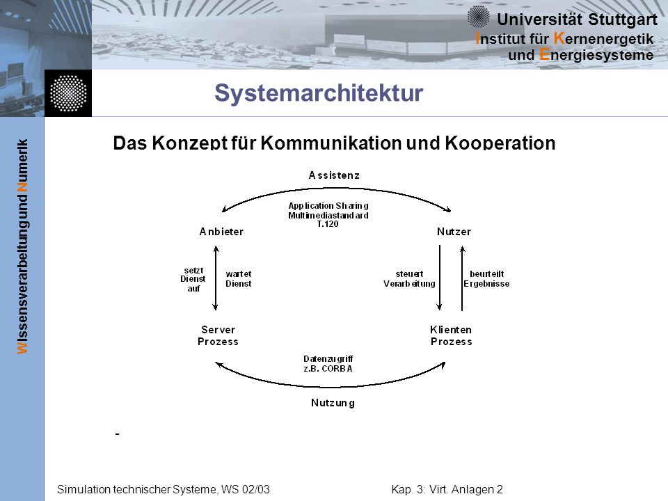 Systemarchitektur Das Konzept für Kommunikation und Kooperation