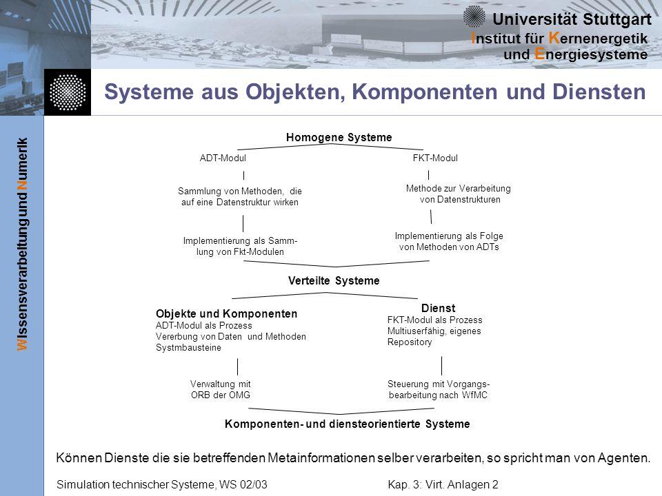 Systeme aus Objekten, Komponenten und Diensten