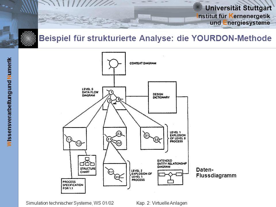 Beispiel für strukturierte Analyse: die YOURDON-Methode