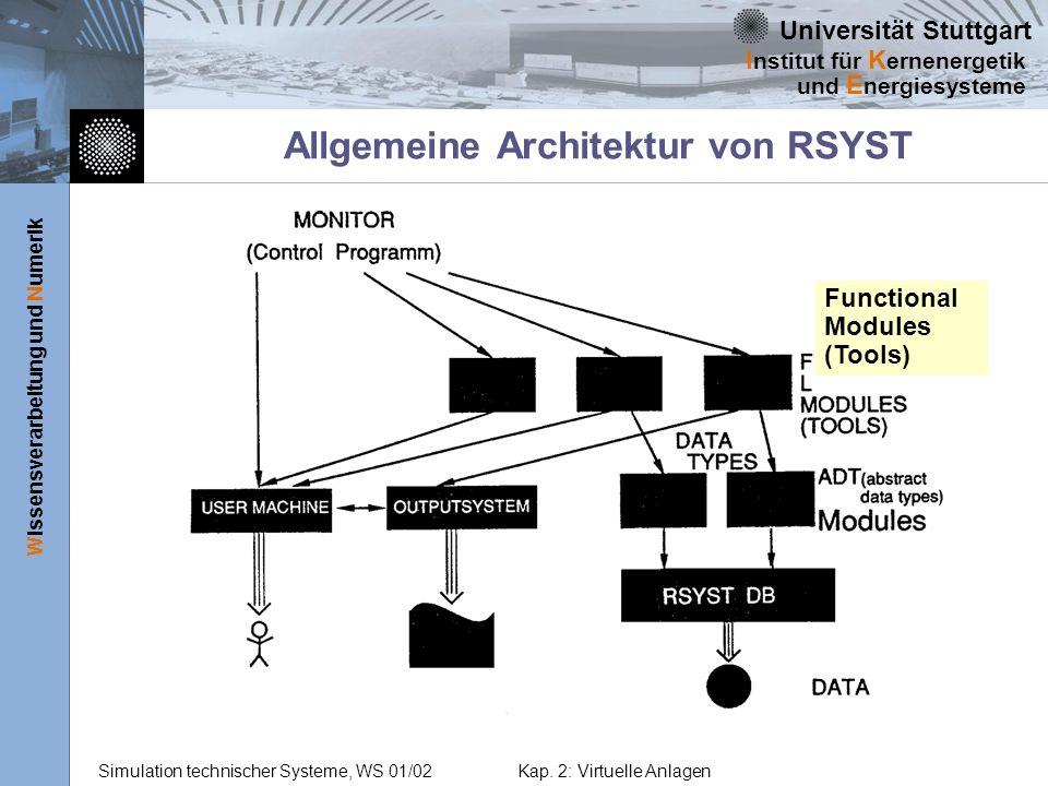 Allgemeine Architektur von RSYST