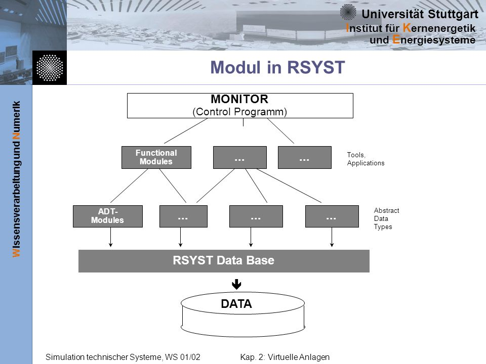 Modul in RSYST MONITOR ... RSYST Data Base ê DATA (Control Programm)