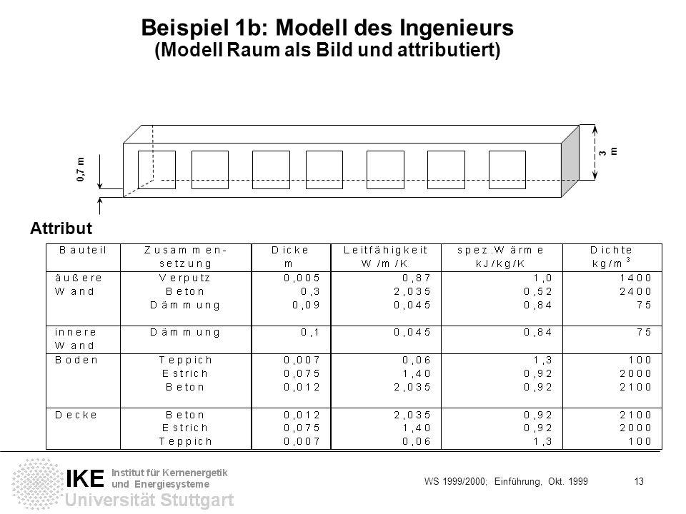 Beispiel 1b: Modell des Ingenieurs (Modell Raum als Bild und attributiert)