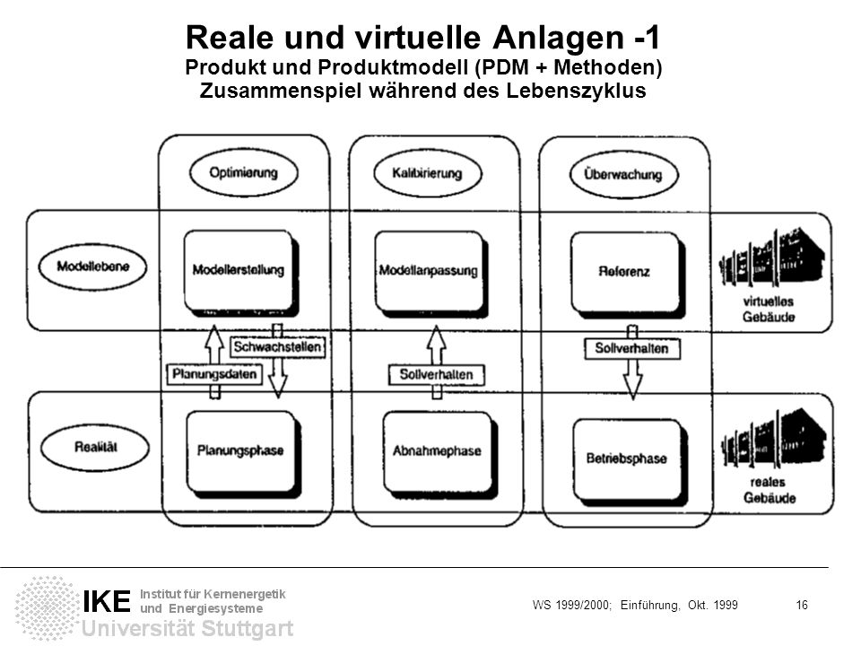 Reale und virtuelle Anlagen -1 Produkt und Produktmodell (PDM + Methoden) Zusammenspiel während des Lebenszyklus