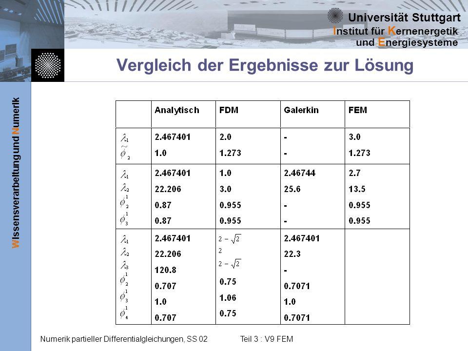 Vergleich der Ergebnisse zur Lösung