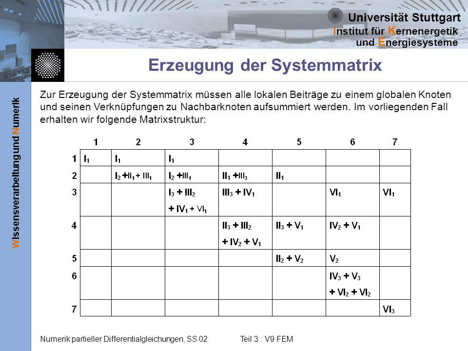 Erzeugung der Systemmatrix
