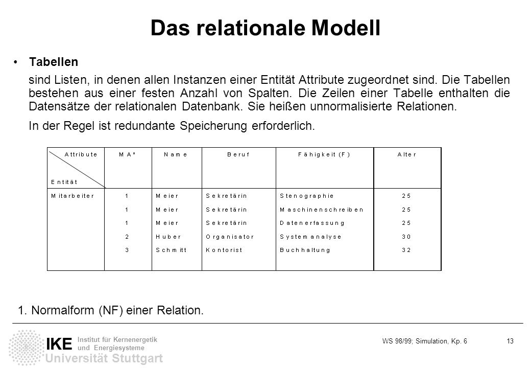 Das relationale Modell