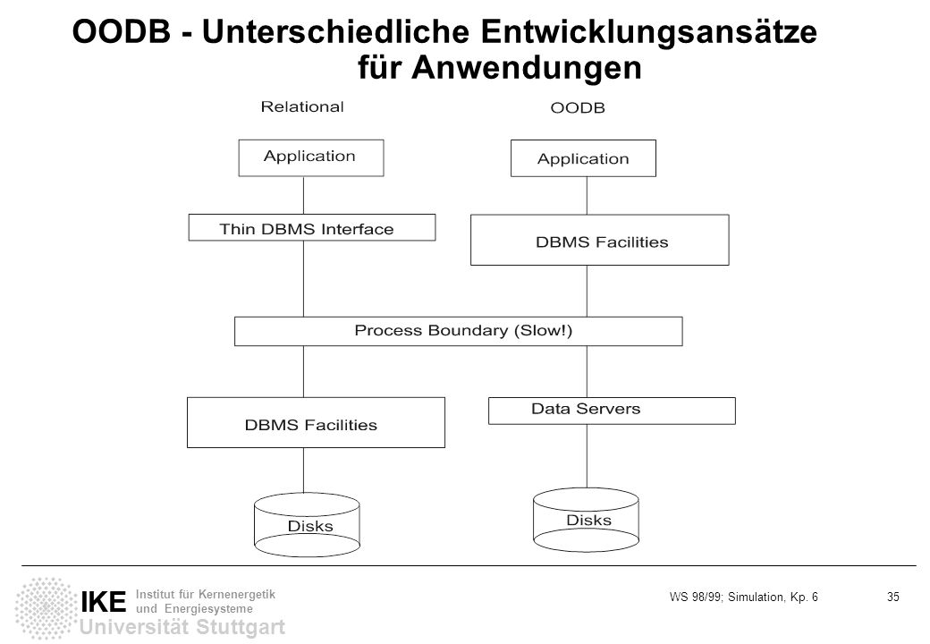 OODB - Unterschiedliche Entwicklungsansätze für Anwendungen