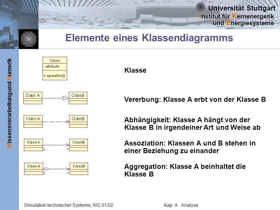 Elemente eines Klassendiagramms
