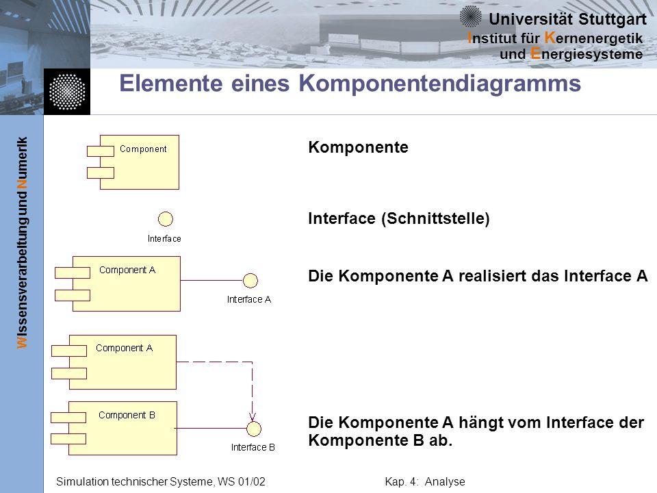 Elemente eines Komponentendiagramms