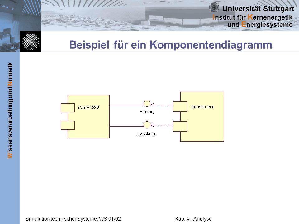 Beispiel für ein Komponentendiagramm