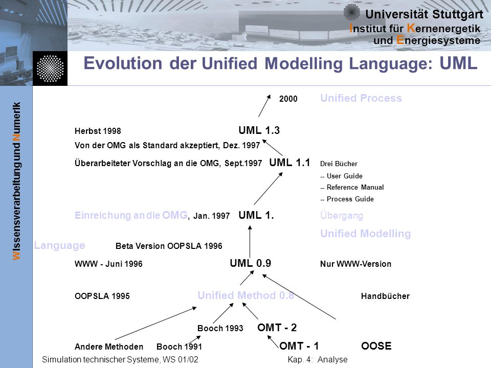 Evolution der Unified Modelling Language: UML