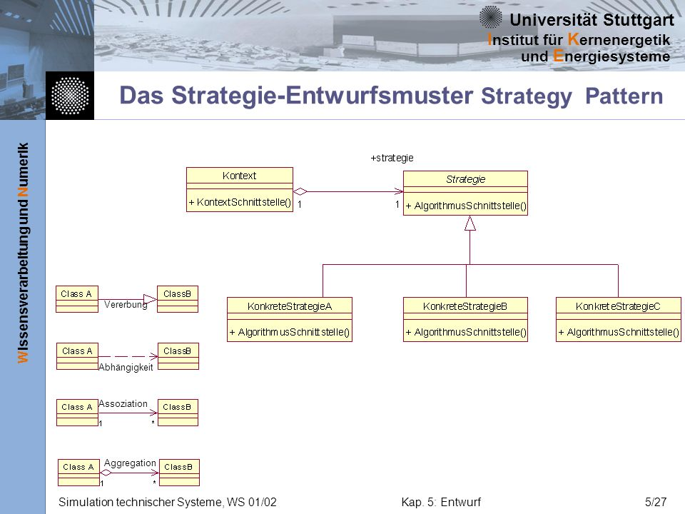 Das Strategie-Entwurfsmuster Strategy Pattern