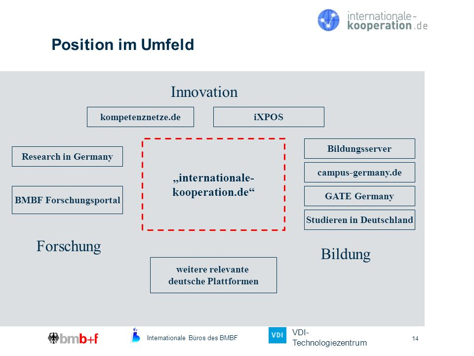 Position im Umfeld Innovation Forschung Bildung