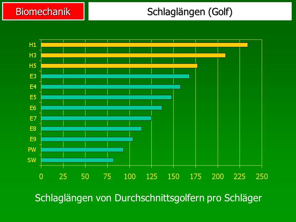 Schlaglängen von Durchschnittsgolfern pro Schläger