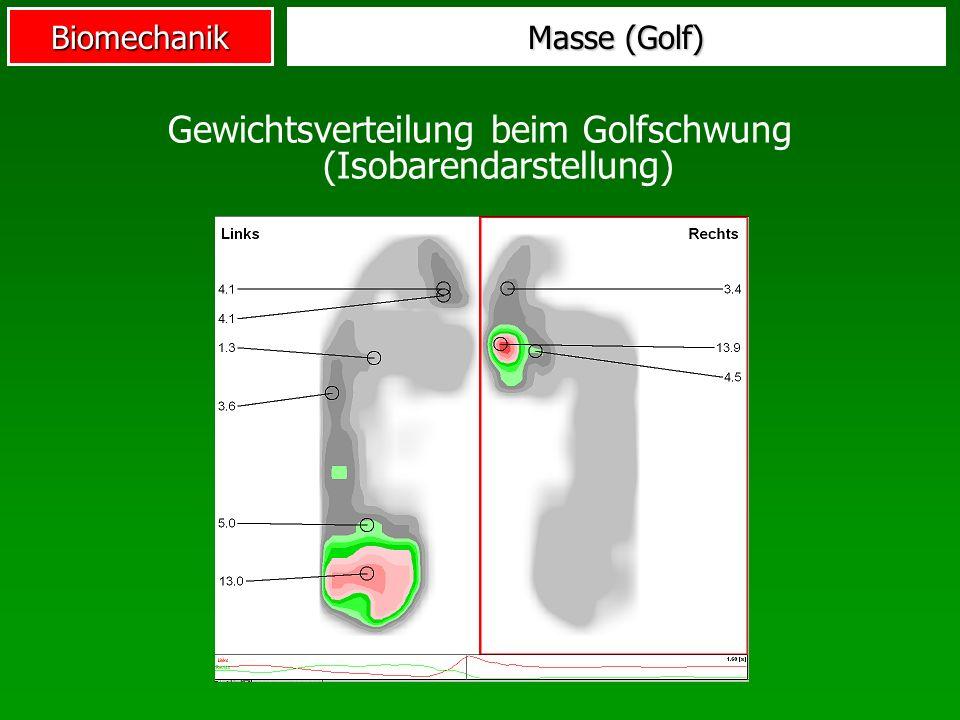 Gewichtsverteilung beim Golfschwung (Isobarendarstellung)