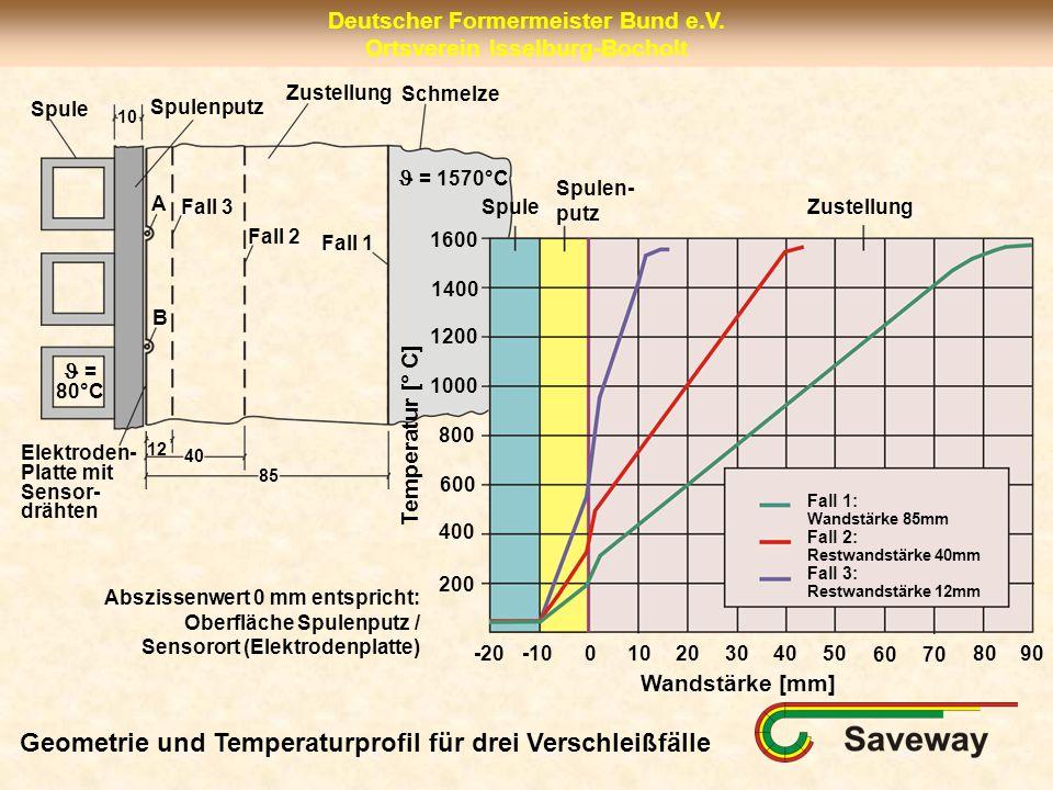 Geometrie und Temperaturprofil für drei Verschleißfälle
