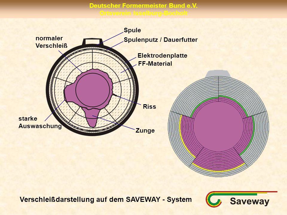 Verschleißdarstellung auf dem SAVEWAY - System