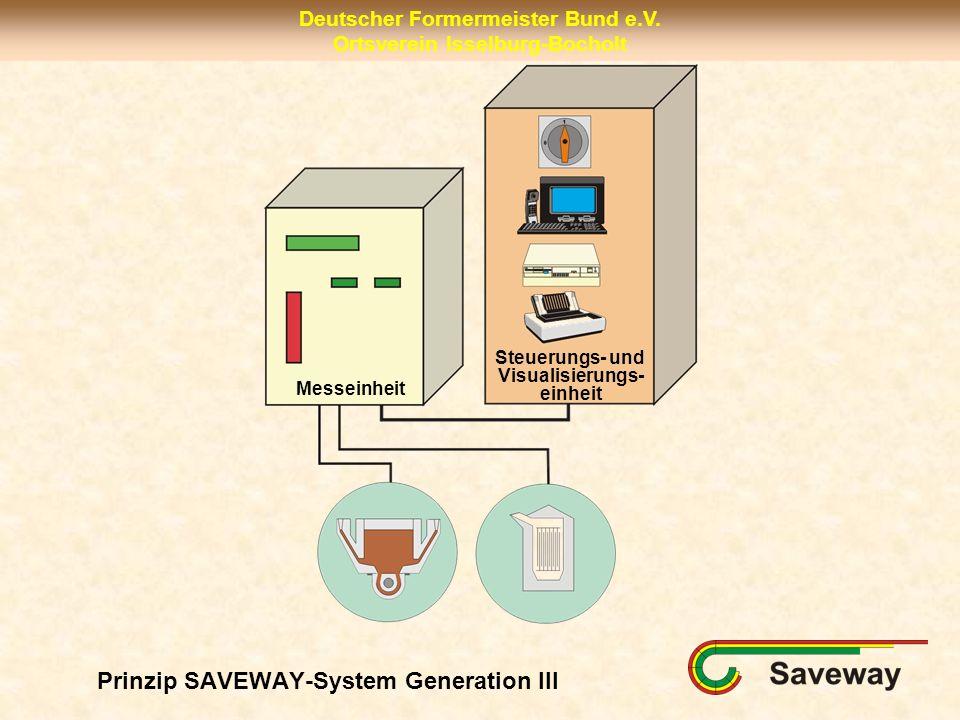 Prinzip SAVEWAY-System Generation III