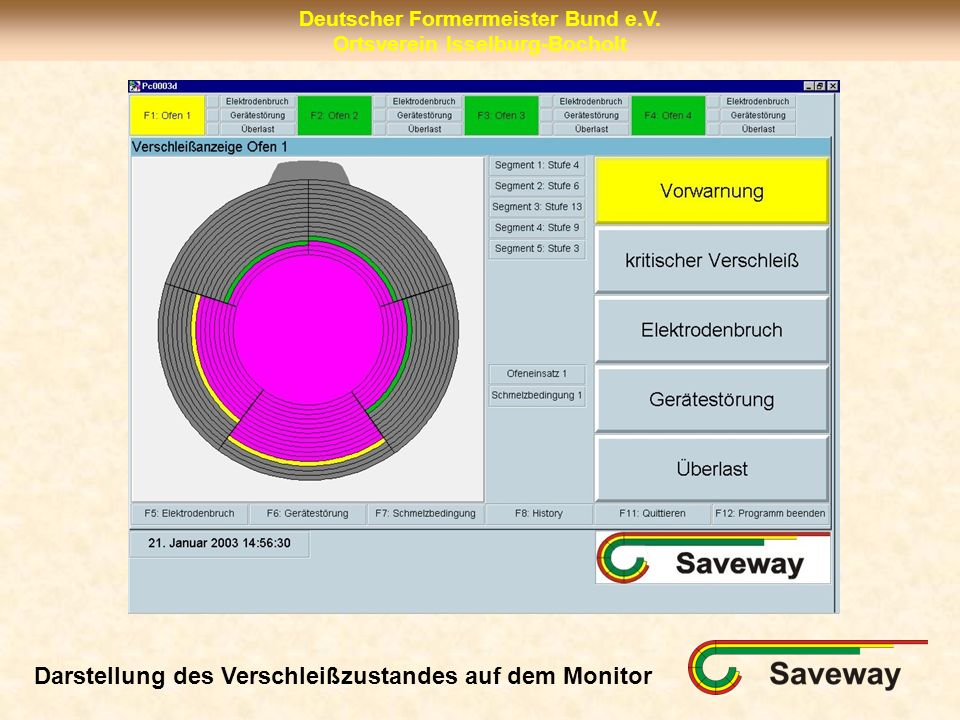 Darstellung des Verschleißzustandes auf dem Monitor