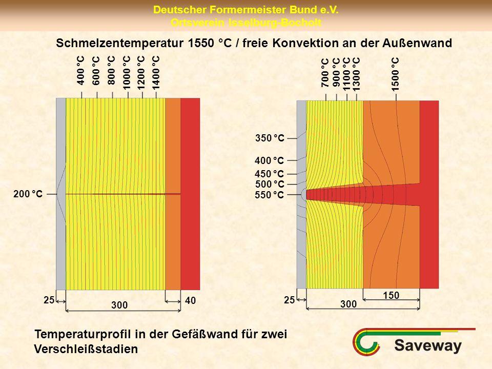 Schmelzentemperatur 1550 °C / freie Konvektion an der Außenwand