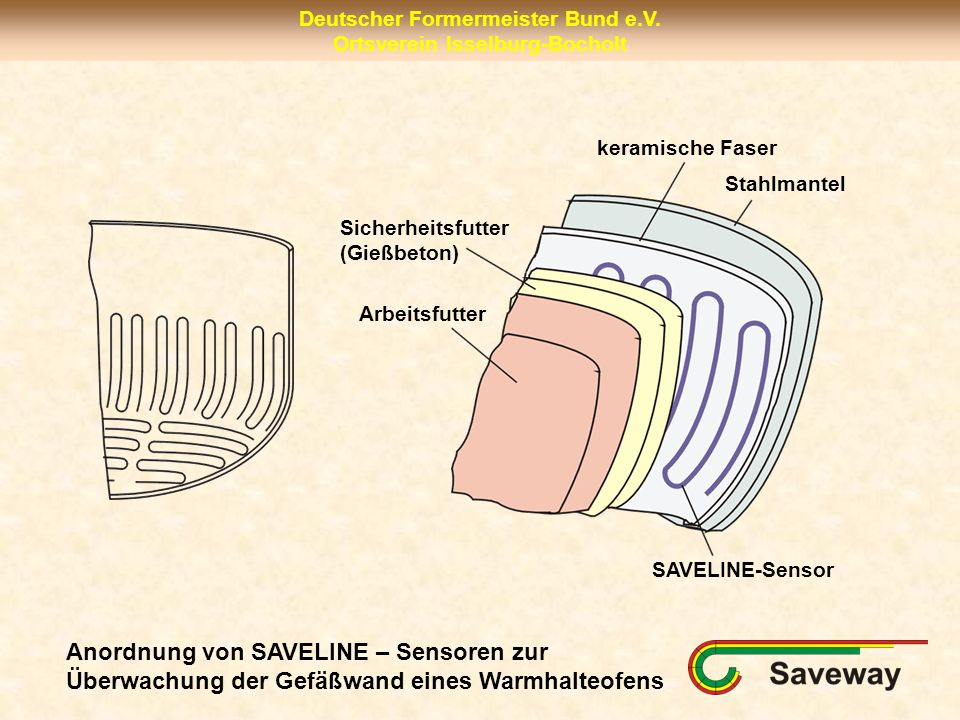keramische Faser Stahlmantel. Sicherheitsfutter. (Gießbeton) Arbeitsfutter. SAVELINE-Sensor.