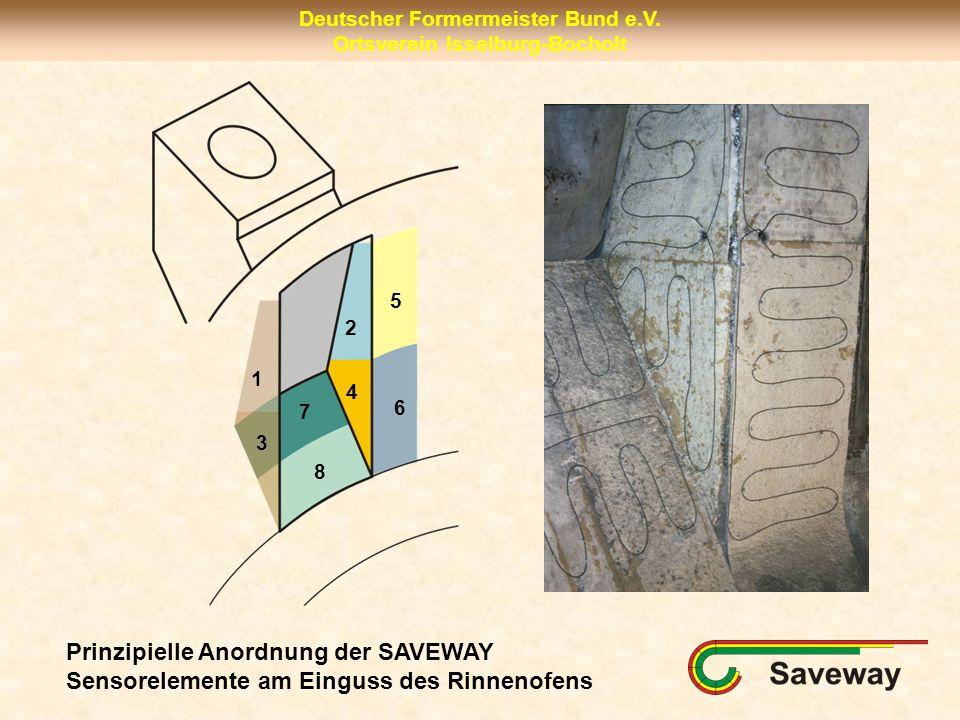 5 2 1 4 7 6 3 8 Prinzipielle Anordnung der SAVEWAY Sensorelemente am Einguss des Rinnenofens