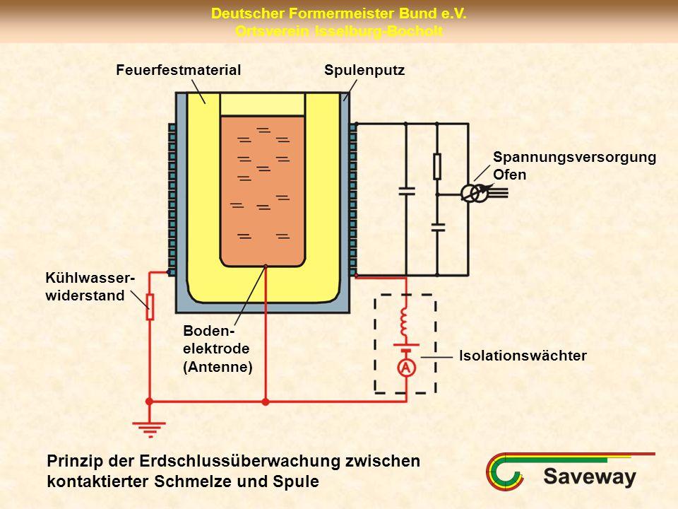 Feuerfestmaterial Spulenputz. Spannungsversorgung. Ofen. Kühlwasser- widerstand. Boden- elektrode.
