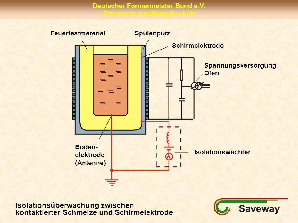 Feuerfestmaterial Spulenputz. Schirmelektrode. Spannungsversorgung. Ofen. Boden- elektrode. (Antenne)