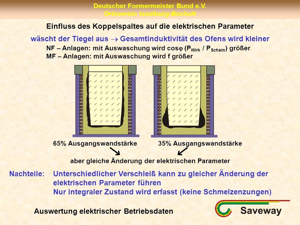 Einfluss des Koppelspaltes auf die elektrischen Parameter