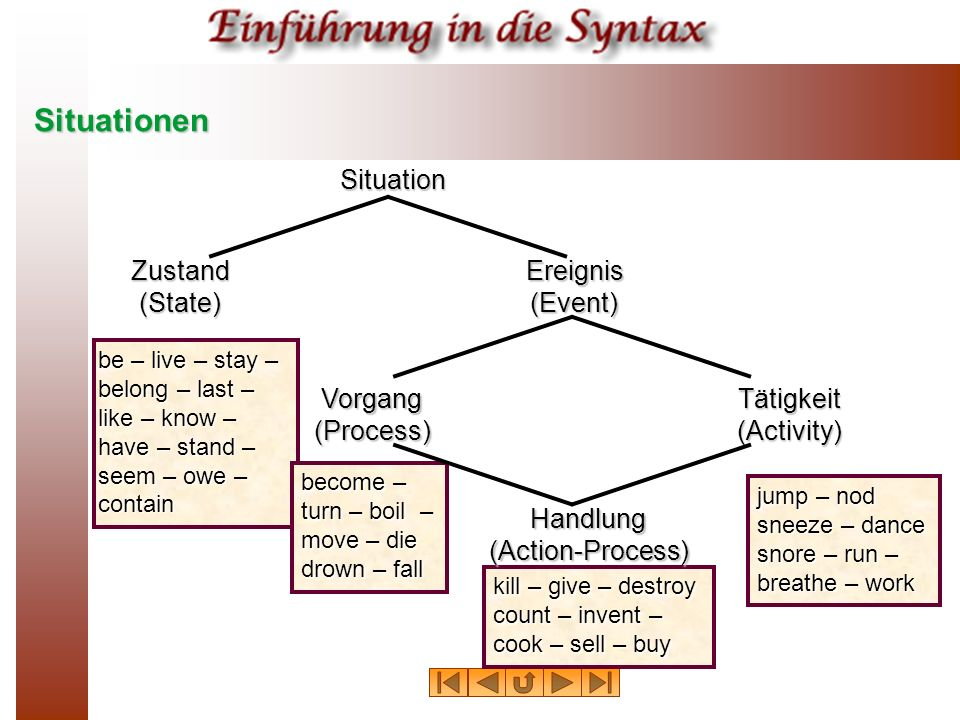 Handlung (Action-Process)