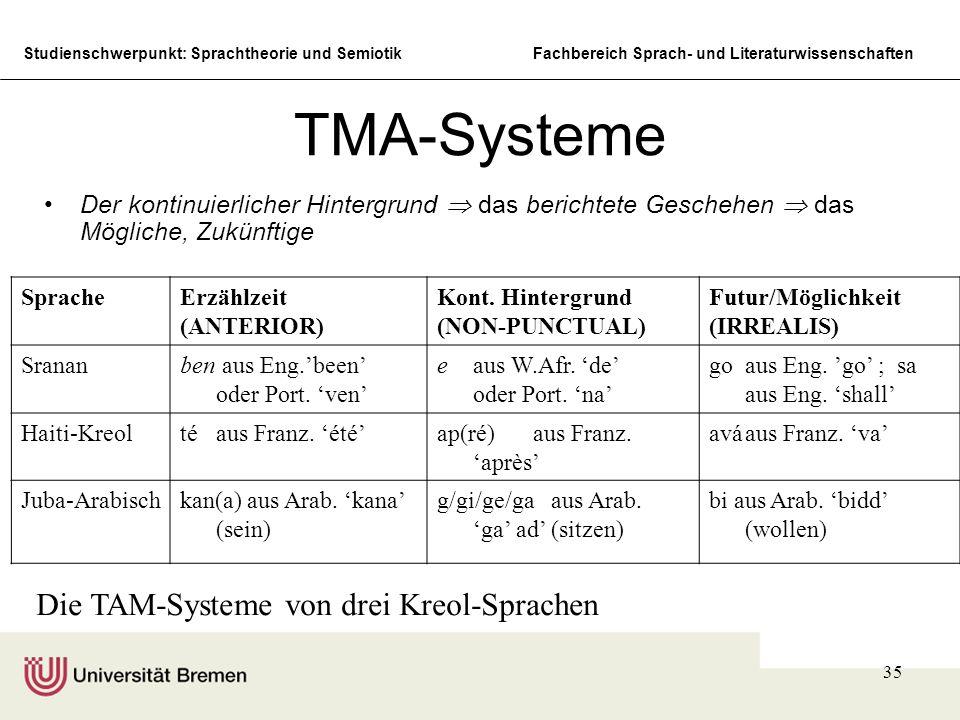 TMA-Systeme Die TAM-Systeme von drei Kreol-Sprachen