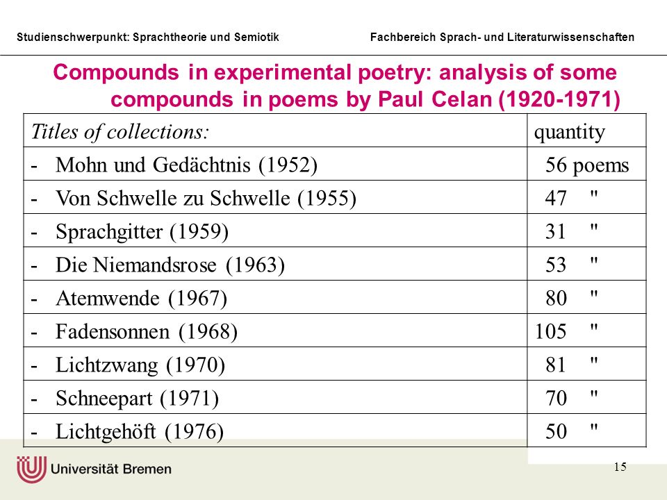 Compounds in experimental poetry: analysis of some compounds in poems by Paul Celan (1920-1971)