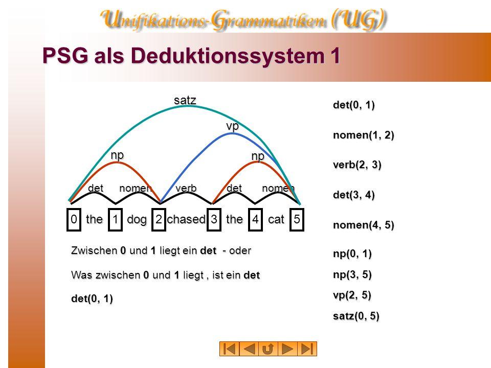 PSG als Deduktionssystem 1