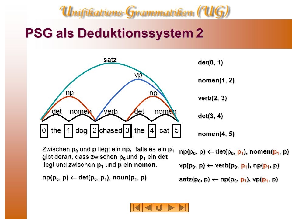 PSG als Deduktionssystem 2
